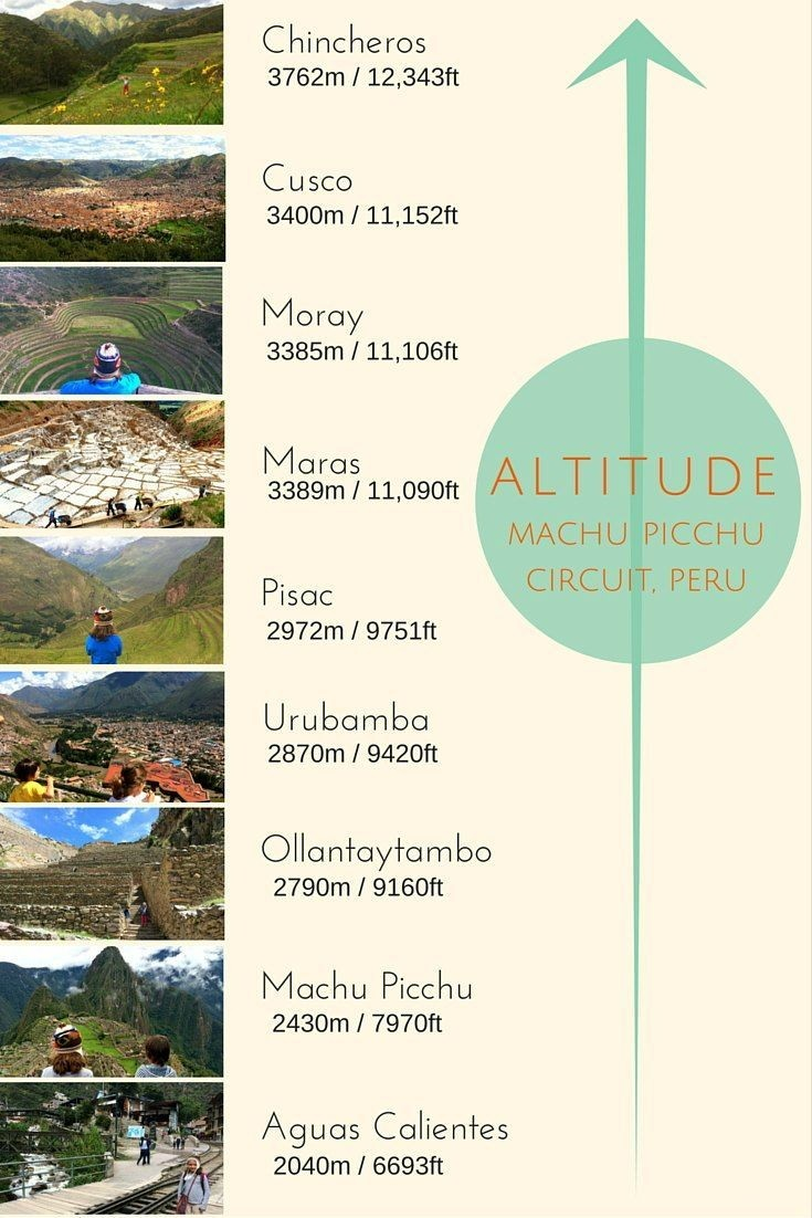 Cusco Altitude